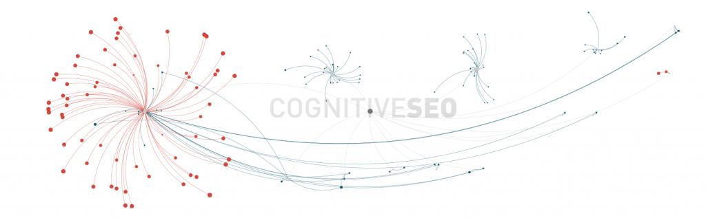 Къде да отиде един линк за сео оптимизация? Link building